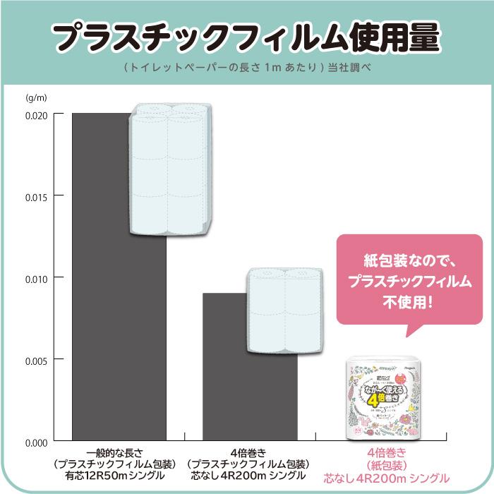 超ロング紙包装ポリグラフ