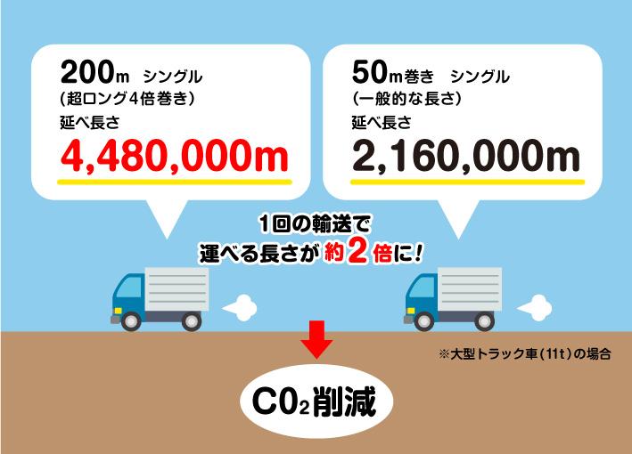 超ロング紙包装トラック