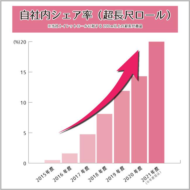 長尺シェアグラフ