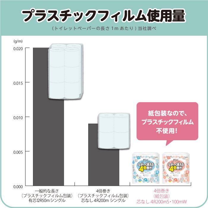 ペンギン超ロング紙包装SWポリ比較